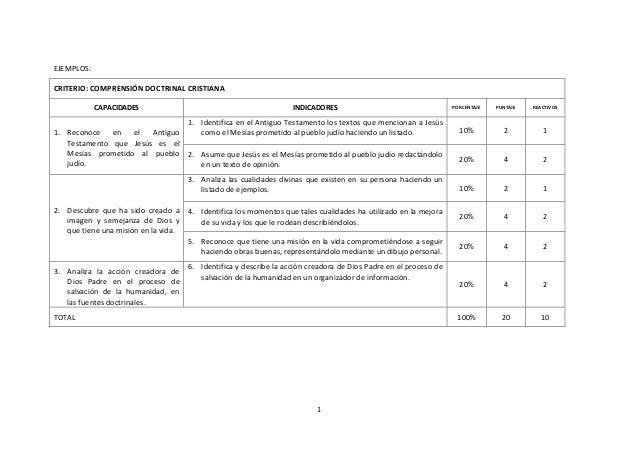 EJEMPLOS:CRITERIO: COMPRENSIÓN DOCTRINAL CRISTIANA            CAPACIDADES                                           INDICA...