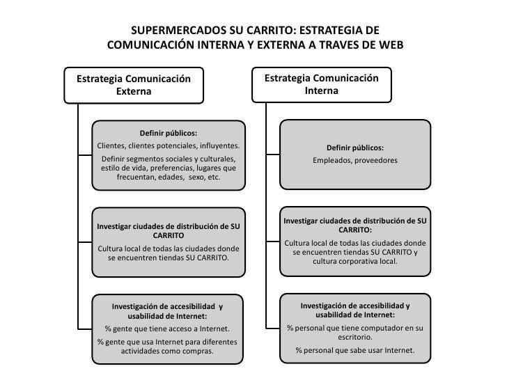 SUPERMERCADOS SU CARRITO: ESTRATEGIA DE        COMUNICACIÓN INTERNA Y EXTERNA A TRAVES DE WEB  Estrategia Comunicación    ...