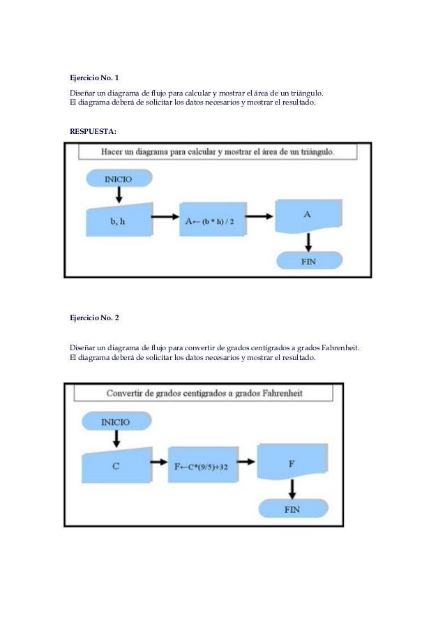 Ejercicio No. 1Diseñar un diagrama de flujo para calcular y mostrar el área de un triángulo.El diagrama deberá de solicita...