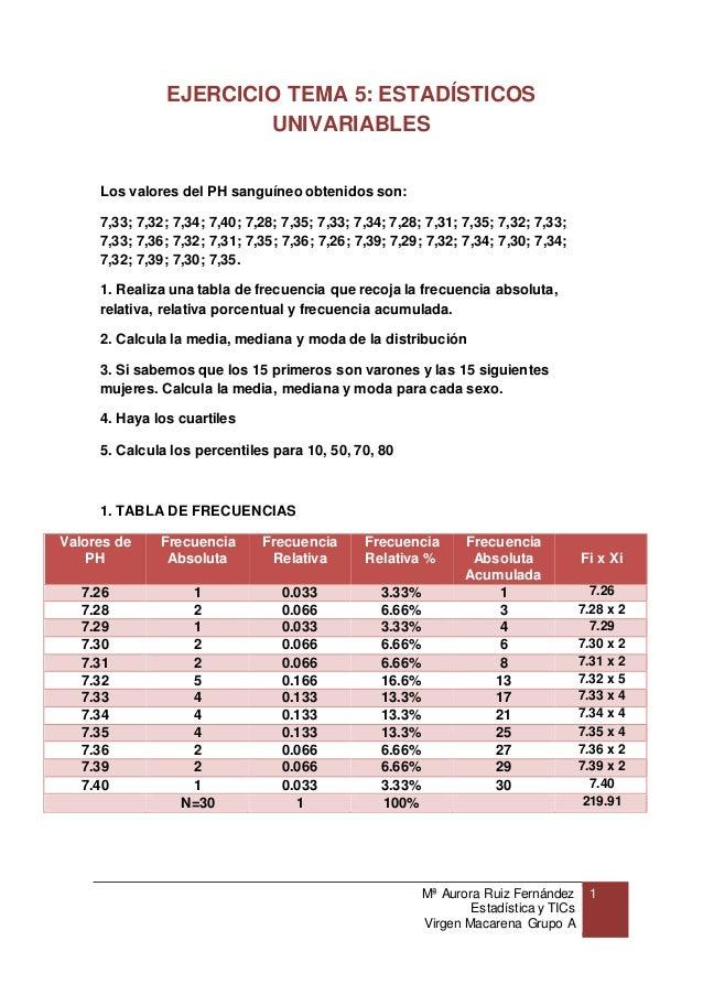 Mª Aurora Ruiz Fernández Estadística y TICs Virgen Macarena Grupo A 1 EJERCICIO TEMA 5: ESTADÍSTICOS UNIVARIABLES Los valo...