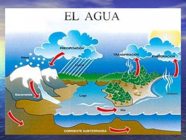 • En química, el agua es un compuesto formado por dos átomos de hidrógeno y uno de oxígeno. Su fórmula molecular es H2O.