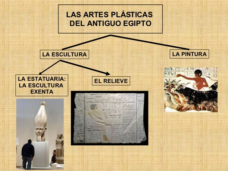 LAS ARTES PLÁSTICAS  DEL ANTIGUO EGIPTO LA ESCULTURA LA PINTURA LA ESTATUARIA: LA ESCULTURA  EXENTA EL RELIEVE