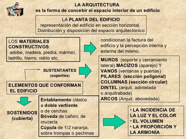 El lenguaje art stico la arquitectura - El color en la arquitectura ...
