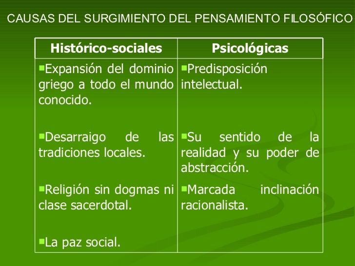 CAUSAS DEL SURGIMIENTO DEL PENSAMIENTO FILOSÓFICO <ul><li>La paz social. </li></ul><ul><li>Marcada inclinación racionalist...