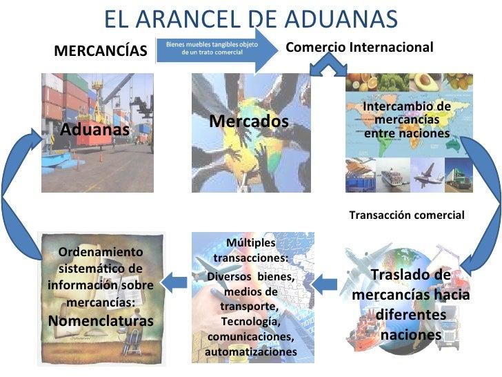 EL ARANCEL DE ADUANAS MERCANCÍAS Comercio Internacional Mercados Intercambio de mercancías entre naciones Transacción come...