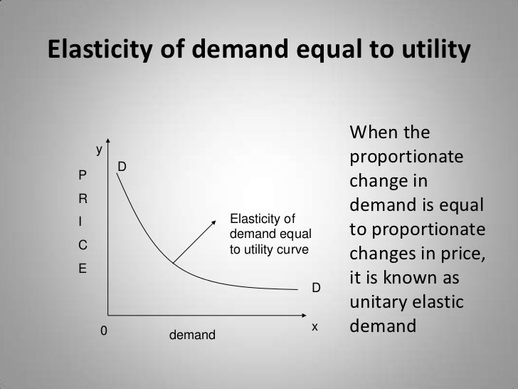 demand elasticity of luxury automobiles Income elasticity of demand is an economics term that refers to the sensitivity of the quantity demanded luxury goods represent normal goods associated with.