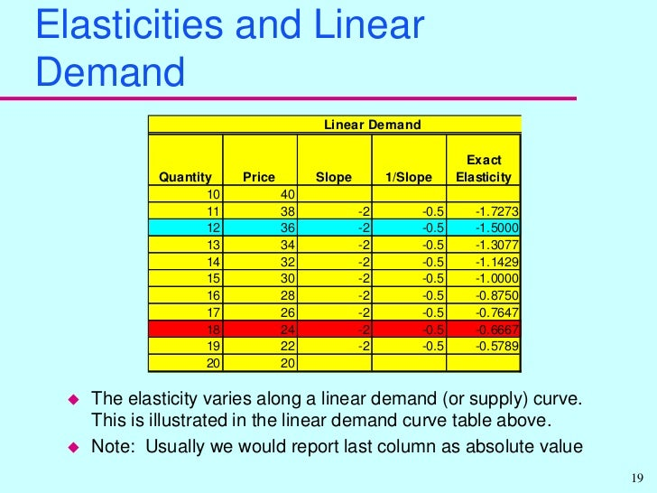elasticity on demand breakeven analysis and Pricing strategies and elasticity  the breakeven analysis will determine how many products  price elasticity is a measure of the sensitivity of demand to a.