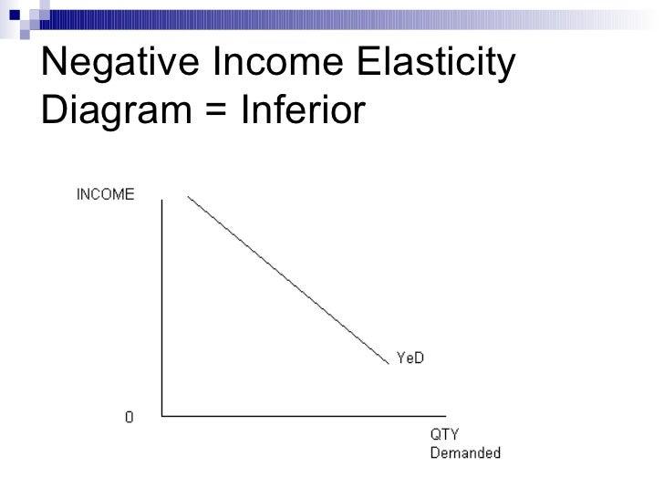 Elasticity Ppt