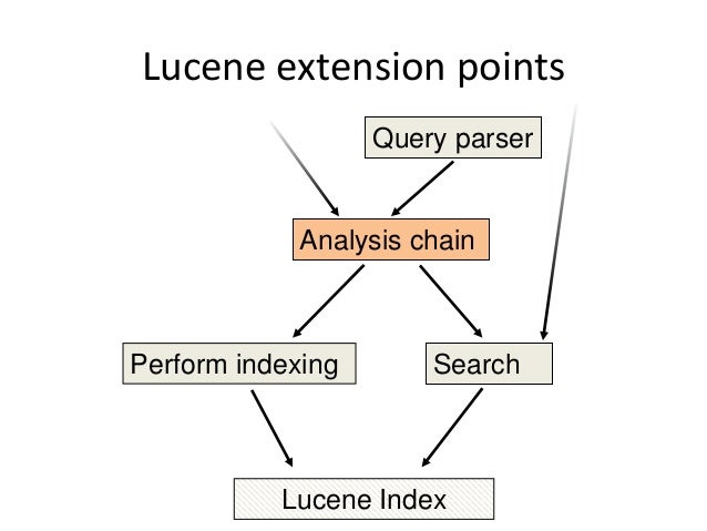 Lucene query syntax - Azure Search | Microsoft Docs