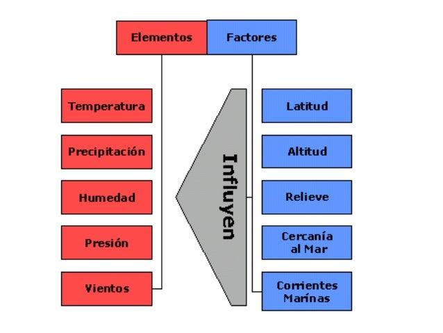 El clima: factors i elements.