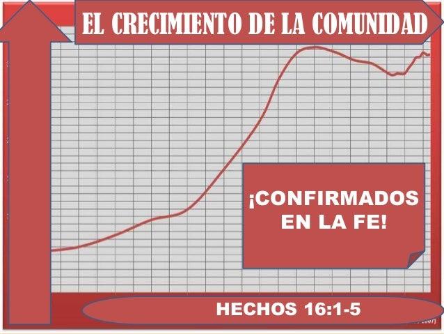 EL CRECIMIENTO DE LA COMUNIDAD  ¡CONFIRMADOS EN LA FE!  HECHOS 16:1-5