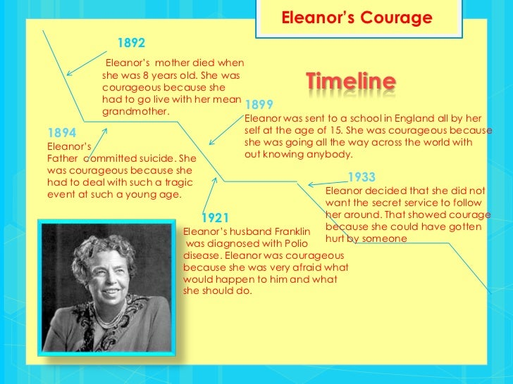 Eleanor Roosevelt Essay Percentage Problem Solving  Eleanor  Eleanor Roosevelt Essay Examples Of Essay Proposals also Narrative Essay Example High School  Business Cycle Essay