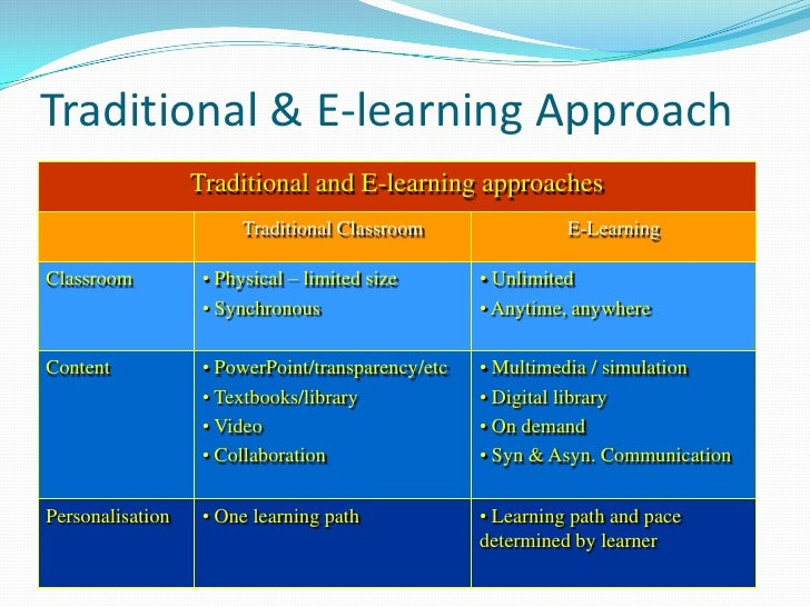 essay on e learning vs traditional learning 1 a comparison of e-learning and traditional classroom teaching: petra university dr ahmad al-hassan petra university abstract the purpose of this study was to compare and contrast (a) the effectiveness of e.