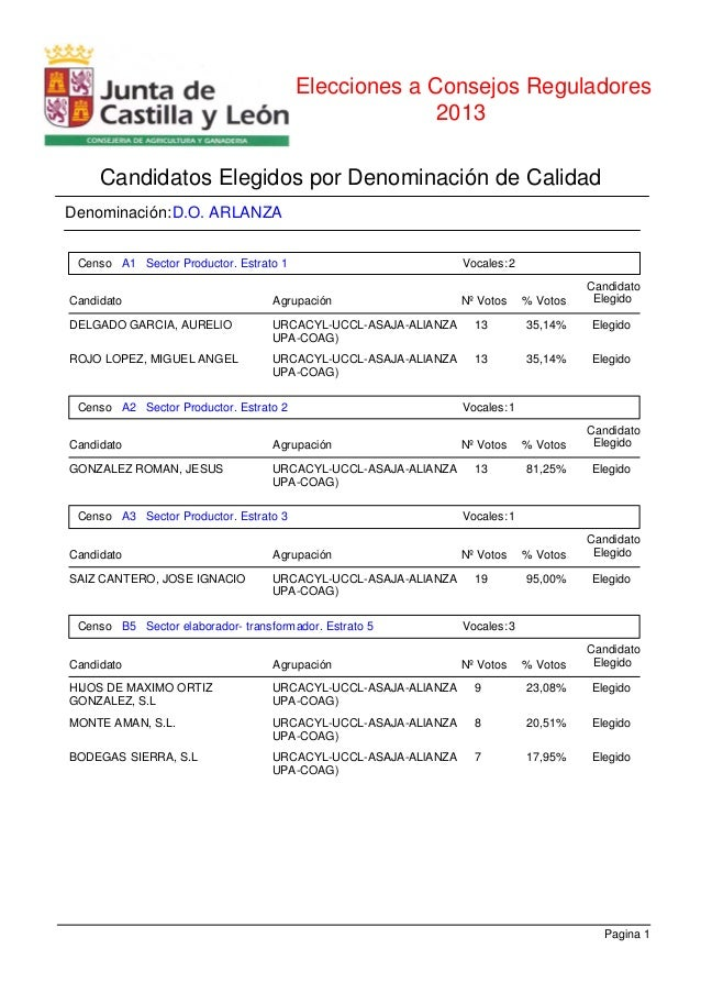 Elecciones a Consejos Reguladores Candidatos Elegidos por Denominación de Calidad 2013 Denominación:D.O. ARLANZA A1 Sector...