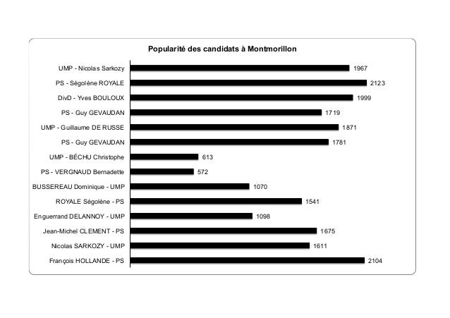 Popularité des candidats à Montmorillon 1967  UMP - Nicolas Sarkozy  2123  PS - Ségolène ROYALE  1999  DivD - Yves BOULOUX...