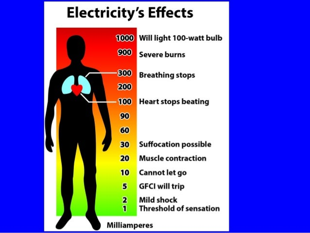 Electricity And Electrical Injuries