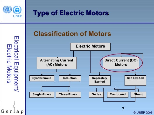 Electrical motors 1 for Types of dc motor