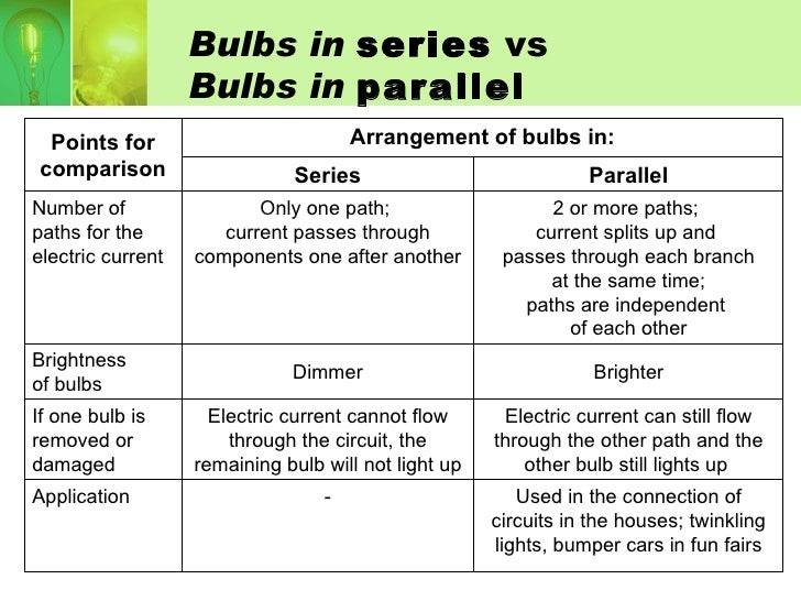 Comparisons Between Series And Parallel Circuits Comparison Series Parallel