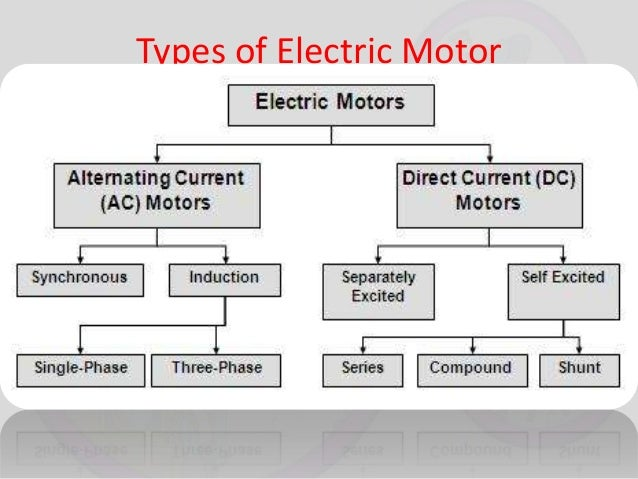 Electric motor and generator for What is found in a generator and motor