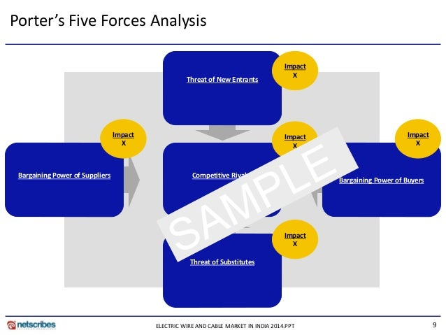 tissue paper porter five force Porter's five forces is a model of industry competition it is a tool used to analyze  the competitive environment in terms of five key forces that affect a company's.