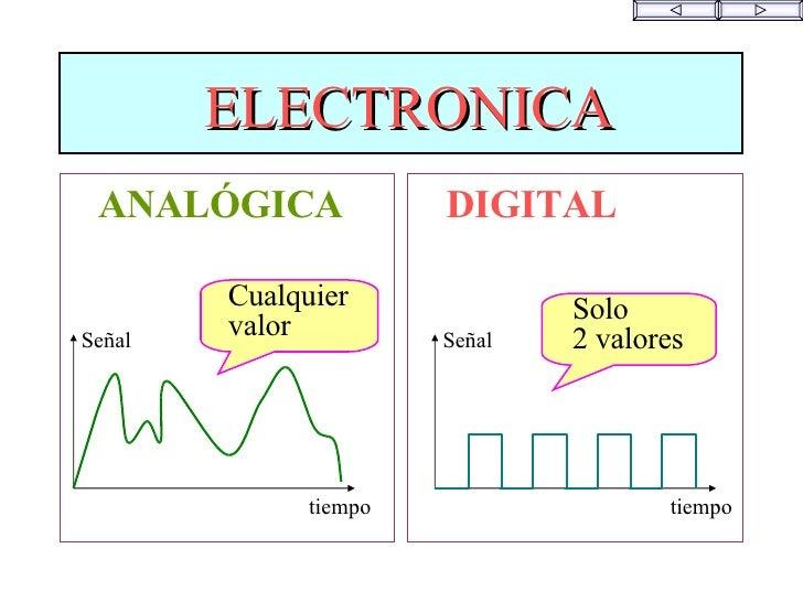 <ul><li>ELECTRONICA </li></ul><ul><li>ANALÓGICA </li></ul><ul><li>DIGITAL </li></ul><ul><li>Solo  </li></ul><ul><li>2 valo...