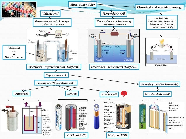 an overview of the experiment electrochemical cell conversion of energy The journal of electrochemical energy conversion and storage focuses on processes  formerly the journal of fuel cell science and electrochemical.