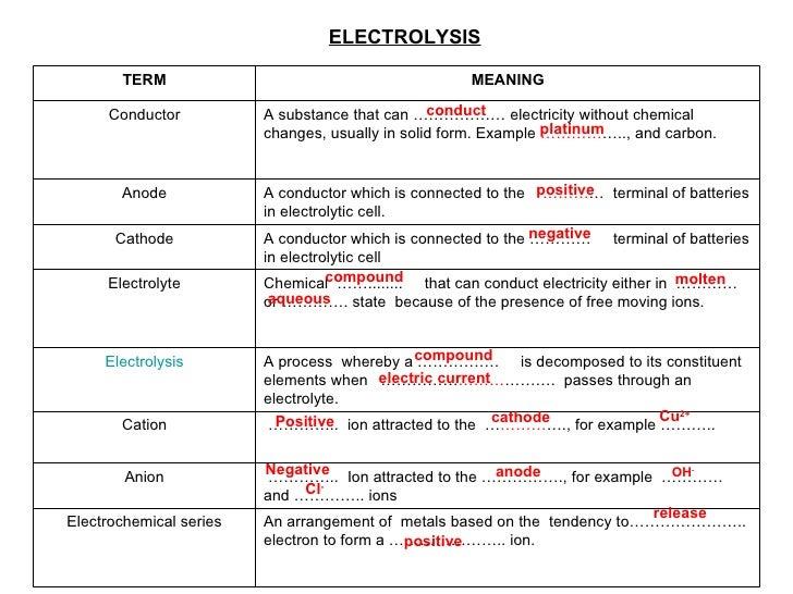 ELECTROCHEMITRY