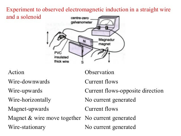 Electromagnetic induction?