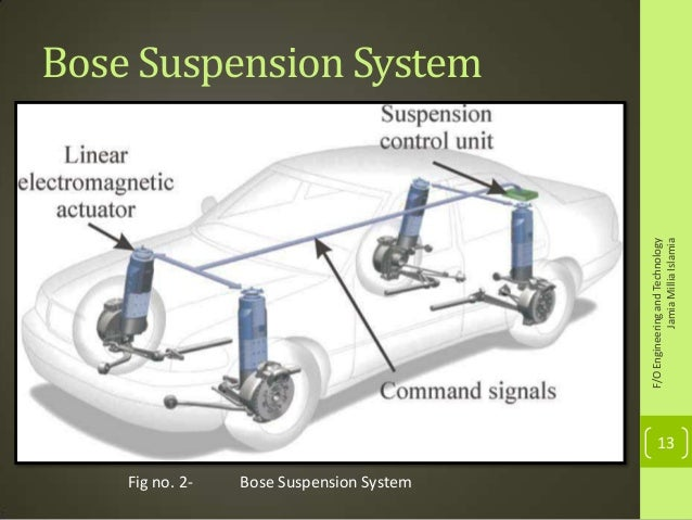electromagnetic suspension system Supplanting almost 100 years of traditional spring-and-shock-absorber  suspension systems, this new system from bose uses electromagnetic.