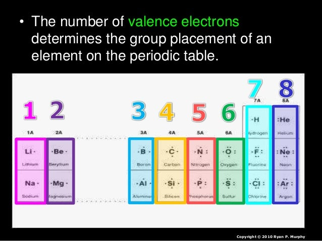 • The number of valence electrons determines the group placement of an element on the periodic table. Copyright © 2010 Rya...