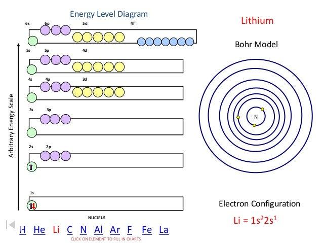 3d Bohr Model of Nitrogen Nitrogen Bohr Model