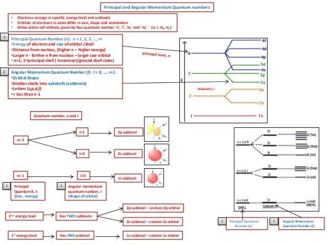 Energy Level Chemistry Energy Level And Sublevels