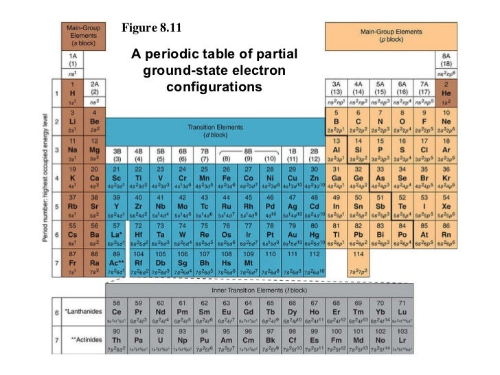 Electronic configuration - Periodic table electron configuration ...
