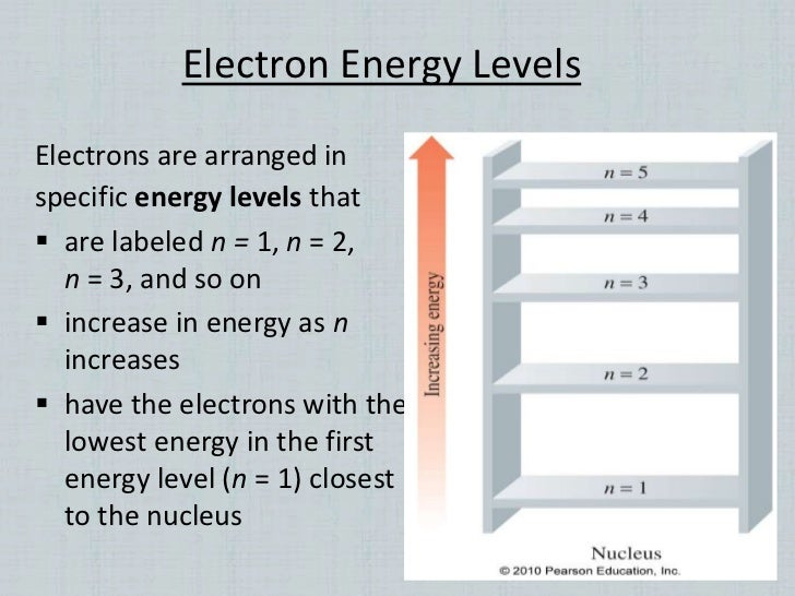 Energy Level Chemistry Energy Levels That Are