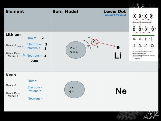 Bohr Model Nitrogen Element Bohr Model Lewis Dot