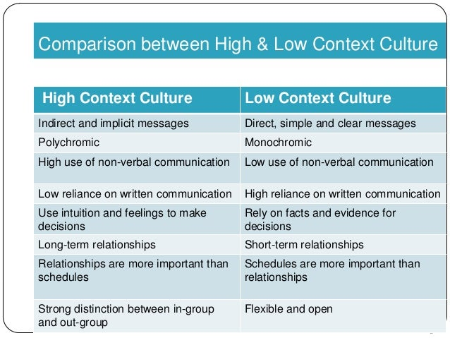 high context communication latin america Dimensions of culture in central  what draws me to these latin american countries is  leadership in a global context: lesson 9: central america.