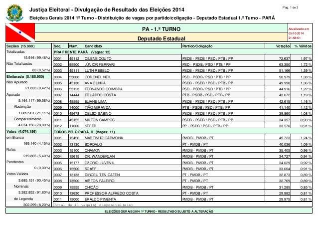 Justiça Eleitoral - Divulgação de Resultado das Eleições 2014 Pág. 1 de 3  Eleições Gerais 2014 1º Turno - Distribuição de...