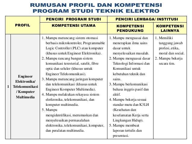 PENCIRI PROGRAM STUDI                         PENCIRI LEMBAGA/ INSTITUSI     PROFIL                KOMPETENSI UTAMA       ...