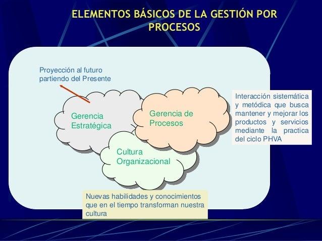 Elementos basicos de la gestión de procesos
