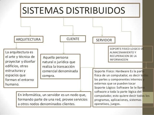 SISTEMAS DISTRIBUIDOS ARQUITECTURA  La arquitectura es el arte y técnica de proyectar y diseñar edificios, otras estructur...