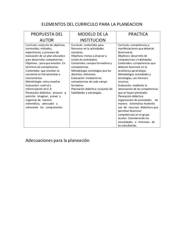 ELEMENTOS DEL CURRICULO PARA LA PLANEACION<br />PROPUESTA DEL AUTORMODELO DE LA INSTITUCIONPRACTICACurrículo: conjunto de ...