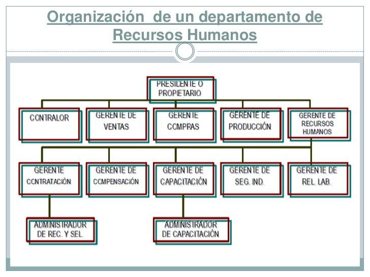 DEPARTAMENTO DE RECURSOS HUMANOS Introducción