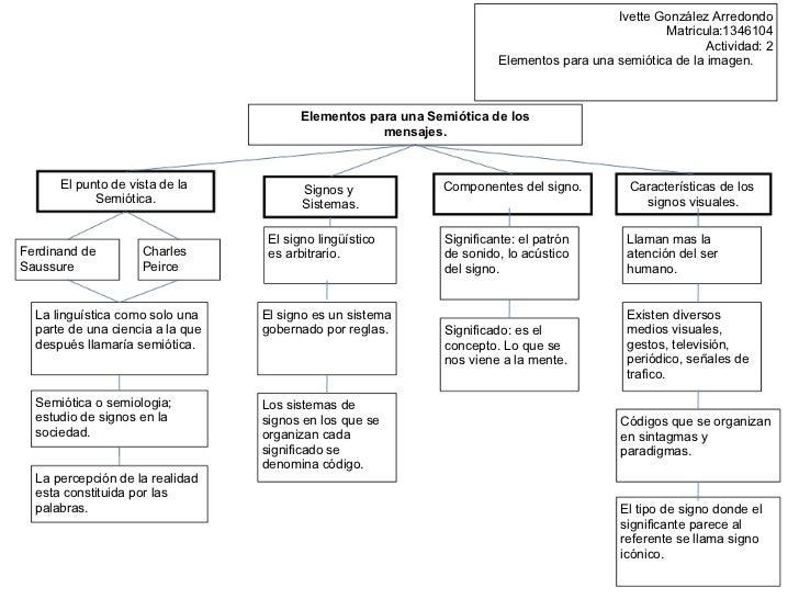 Elementos para una semiótica de los mensajes por Ivette González