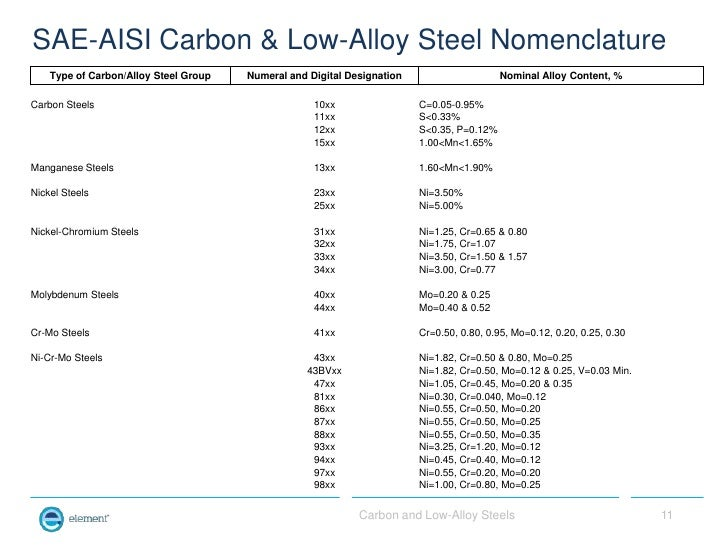 unified numbering system for metals and alloys pdf