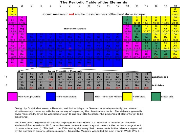 New Man Made Elements Periodic Table List