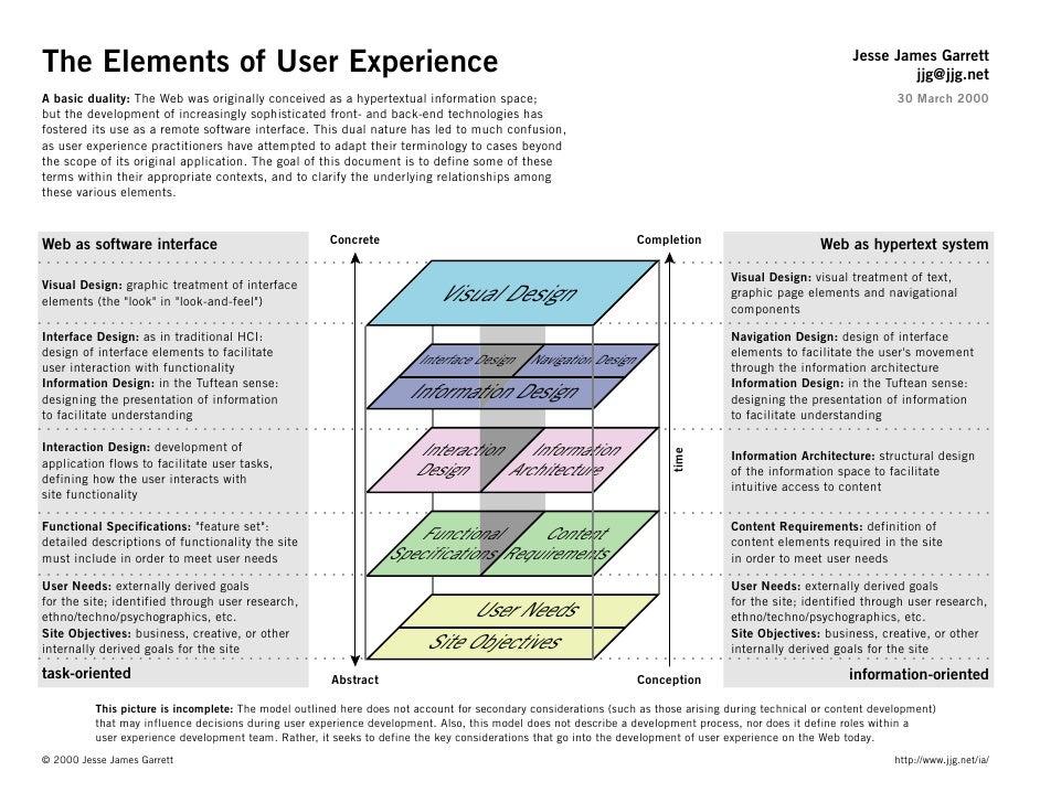 Jesse James Garrett The Elements of User Experience                                                                       ...