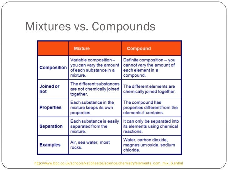 Elements compounds and mixtures worksheet with answers