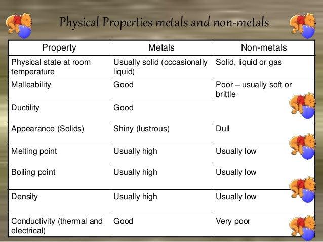 Symbols Elements Compounds Elements Symbols S.no Name