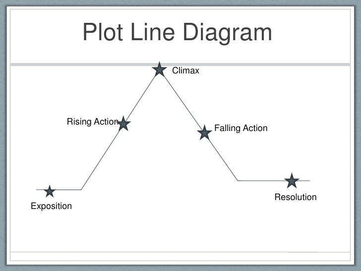 Readwritethink Org Plot Diagram | Readwritethink Plot Diagram Good African American Romantic Movies