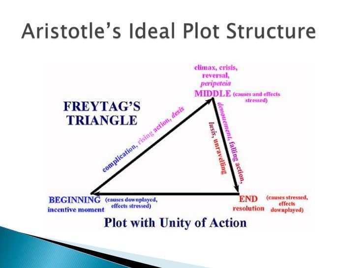 essays on plot structure
